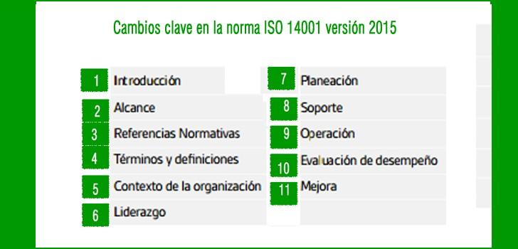 La guía definitiva de los cambios de la norma ISO 14001